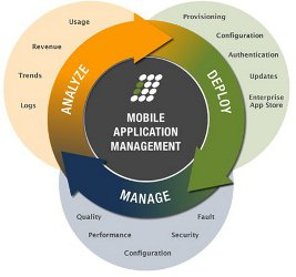 Mobile Applications Management (MAM)