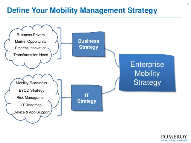 building-a-successful-enterprise-mobility-roadmap-10-638